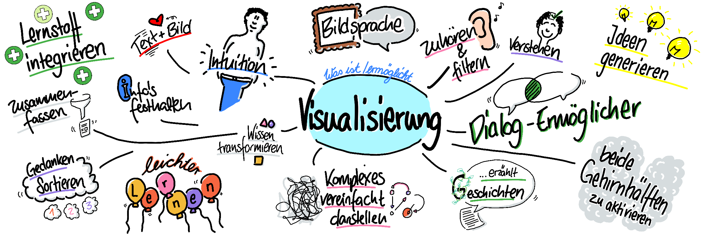 Visualisierung-MindMap-IR